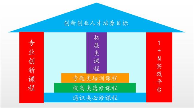 完善双创教育机制 强化创新人才培养——河南工业职业技术学院双创工作再结硕果