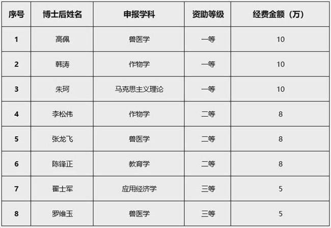 河南科技学院再获佳绩