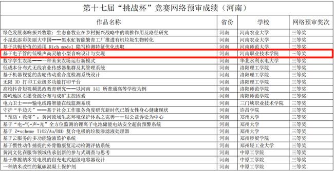 """河南职业技术学院2021年""""挑战杯""""竞赛成绩再创新高"""